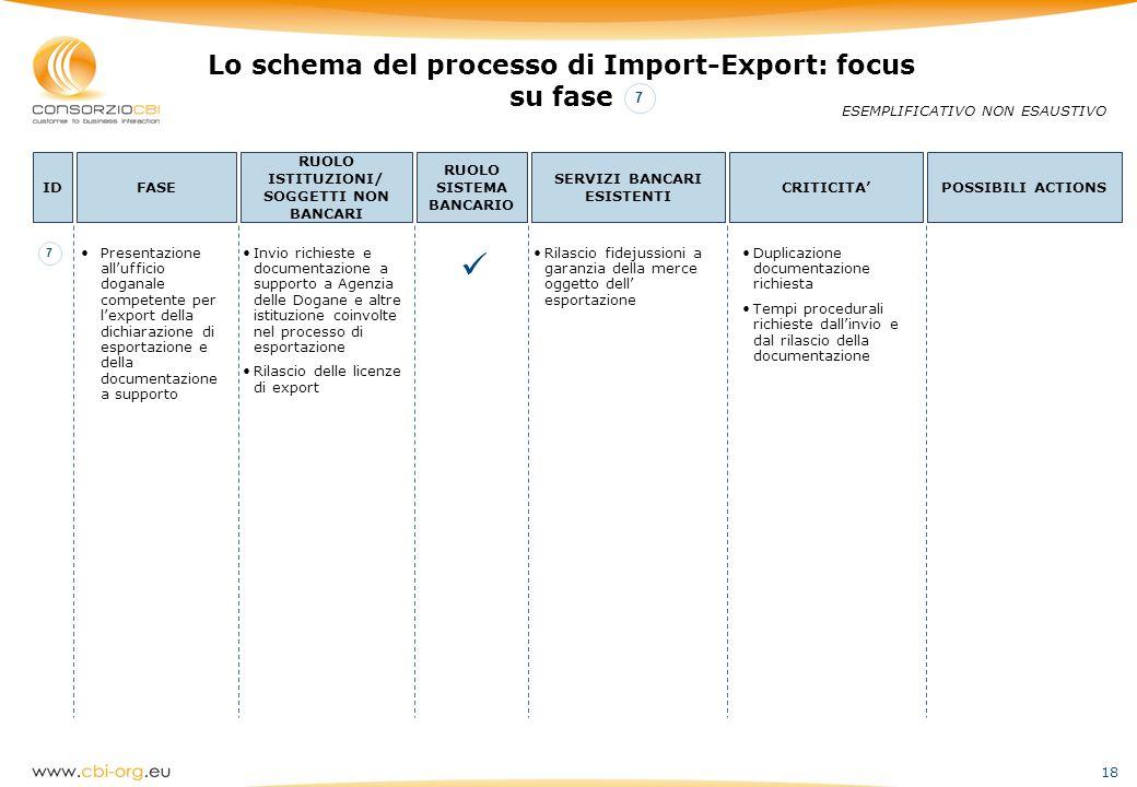  Lo schema del processo di Import-Export: focus su fase 7