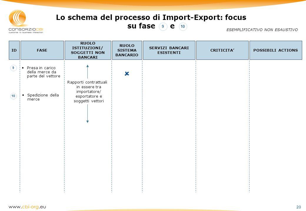  Lo schema del processo di Import-Export: focus su fase e 9 10