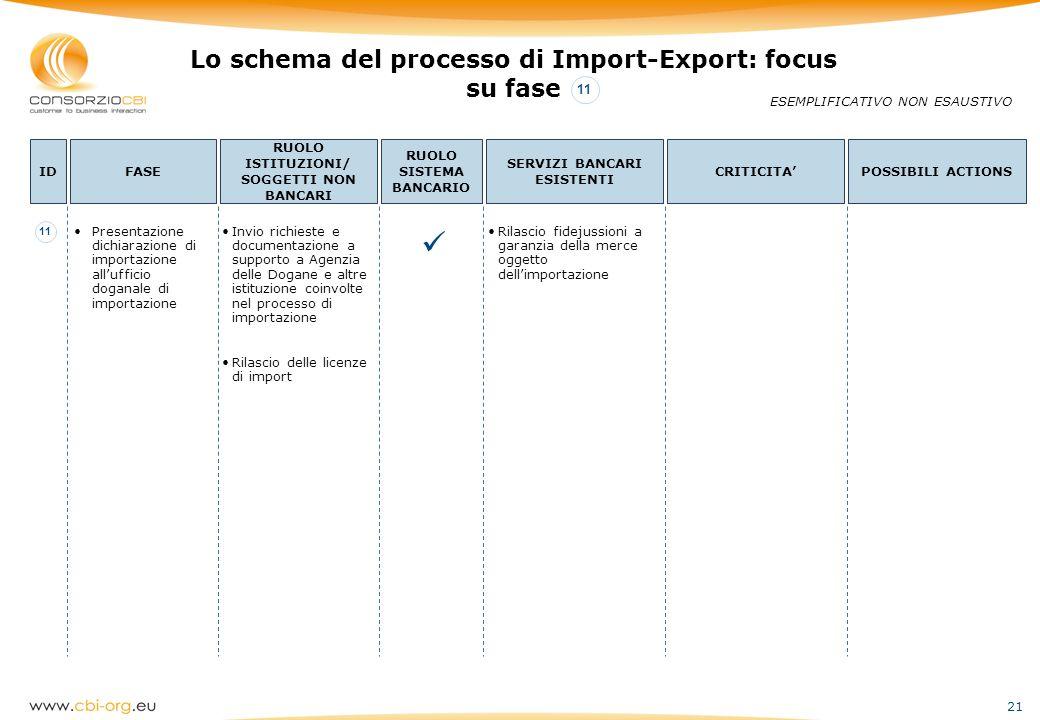  Lo schema del processo di Import-Export: focus su fase 11