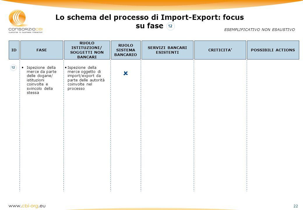  Lo schema del processo di Import-Export: focus su fase 12