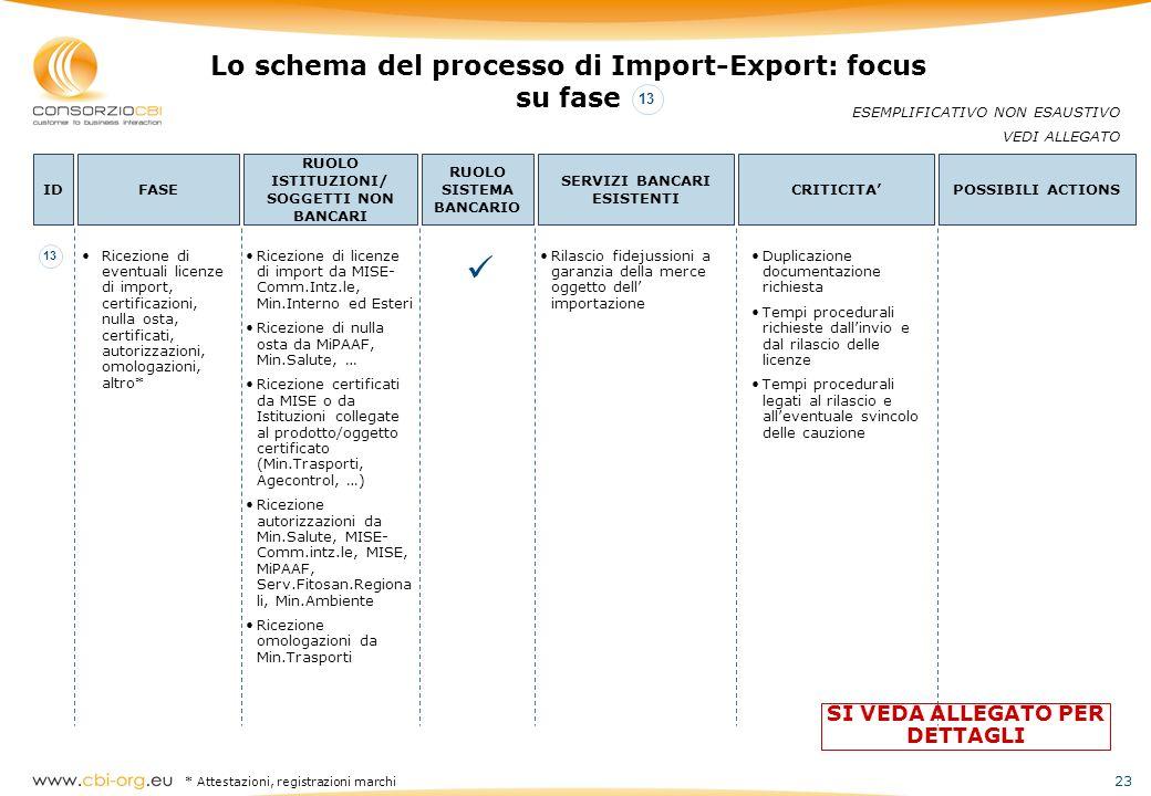  Lo schema del processo di Import-Export: focus su fase