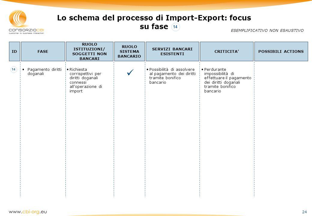  Lo schema del processo di Import-Export: focus su fase 14