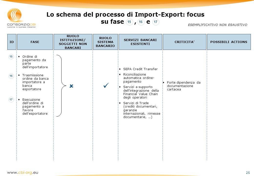   Lo schema del processo di Import-Export: focus su fase , e 15 16