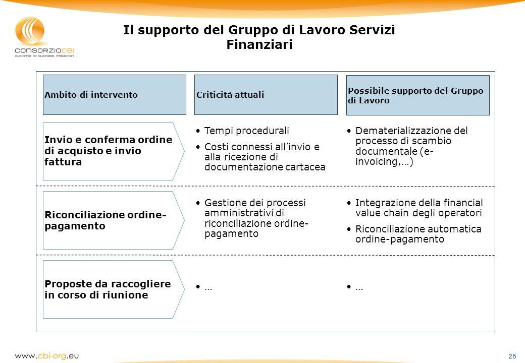 Il supporto del Gruppo di Lavoro Servizi Finanziari