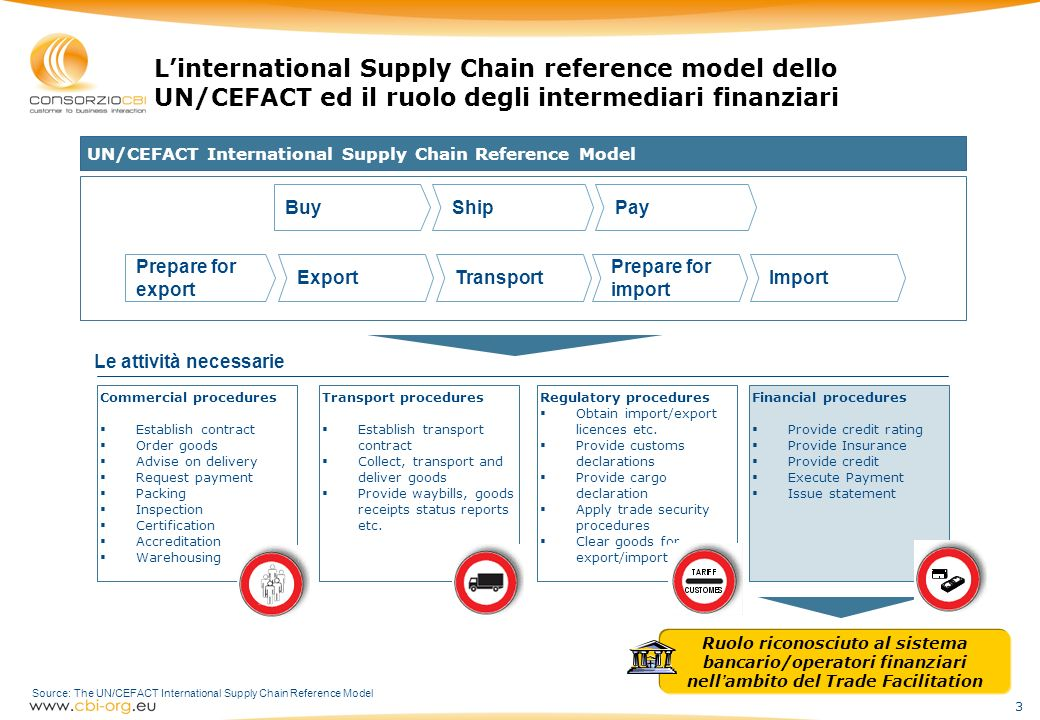 L'international Supply Chain reference model dello UN/CEFACT ed il ruolo degli intermediari finanziari