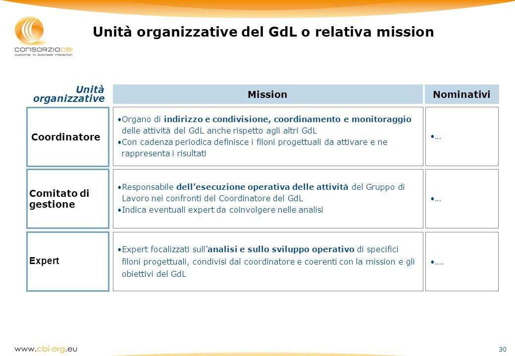 Unità organizzative del GdL o relativa mission
