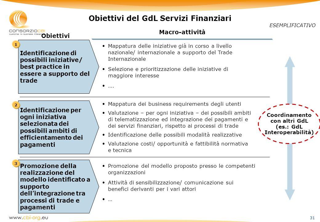 Obiettivi del GdL Servizi Finanziari
