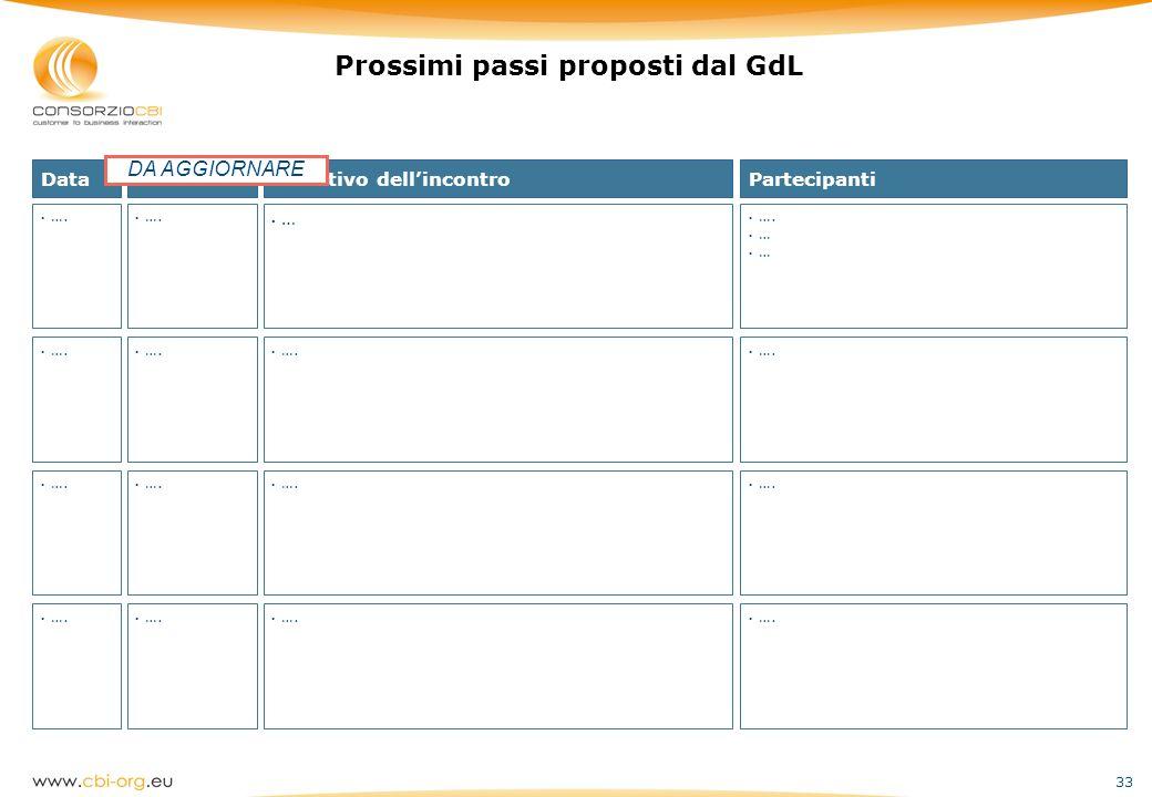 Prossimi passi proposti dal GdL