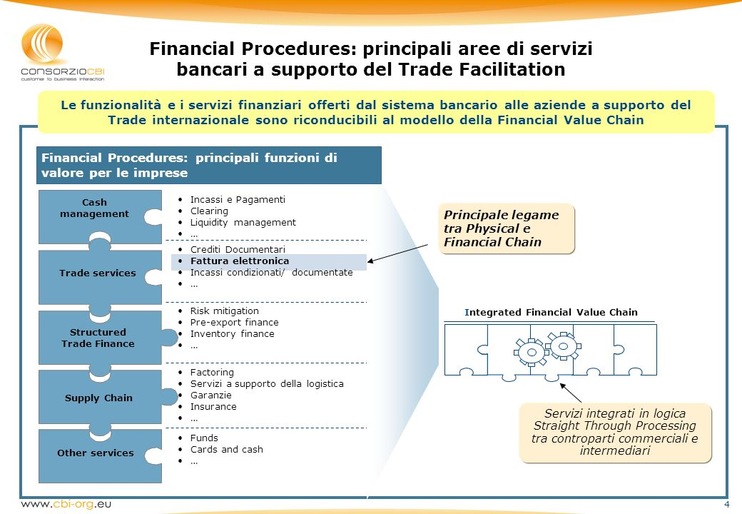 Integrated Financial Value Chain Structured Trade Finance