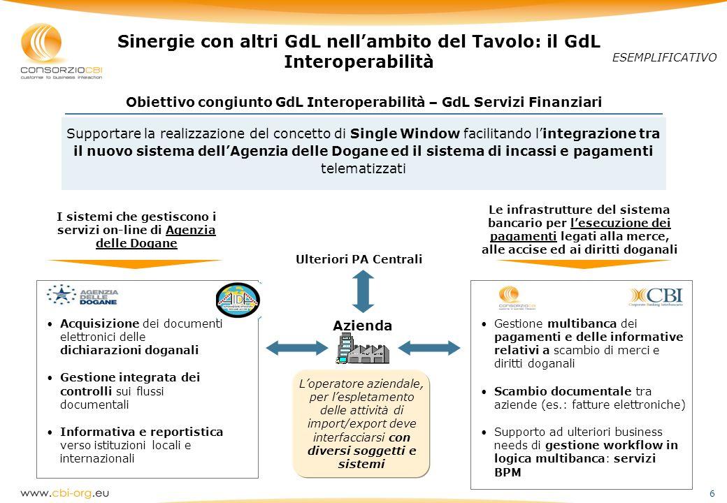 Sinergie con altri GdL nell'ambito del Tavolo: il GdL Interoperabilità