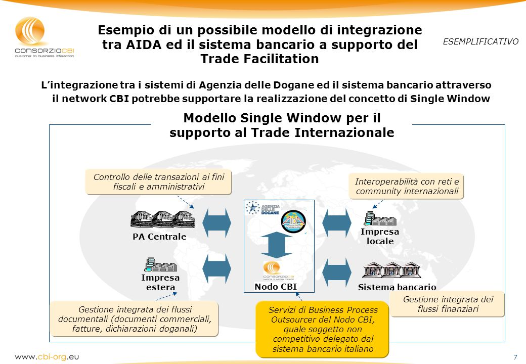 Modello Single Window per il supporto al Trade Internazionale