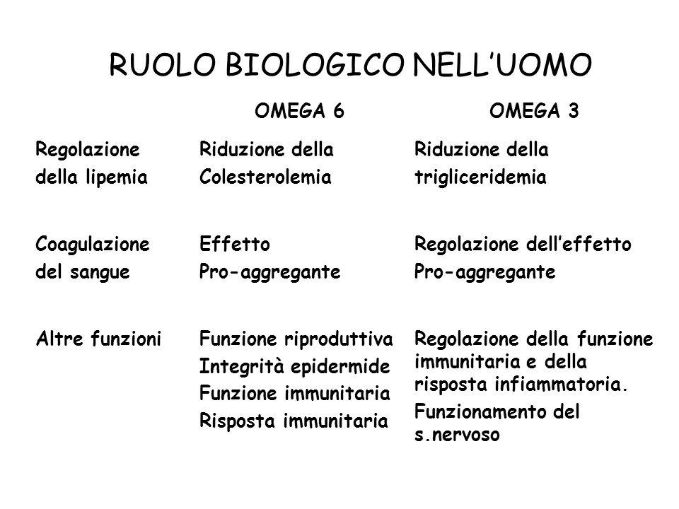 RUOLO BIOLOGICO NELL'UOMO