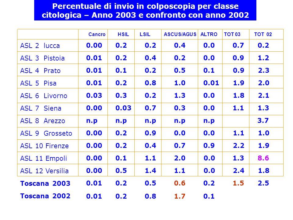 Percentuale di invio in colposcopia per classe citologica – Anno 2003 e confronto con anno 2002