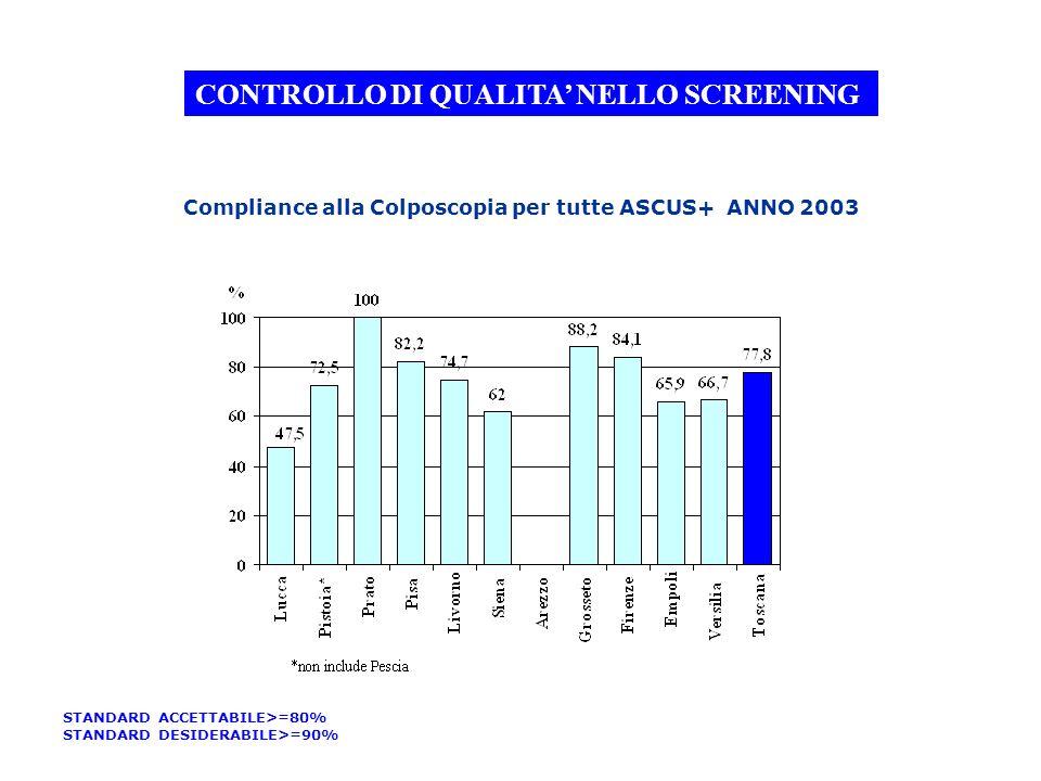 Compliance alla Colposcopia per tutte ASCUS+ ANNO 2003