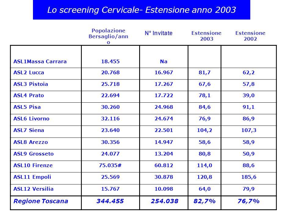 Lo screening Cervicale- Estensione anno 2003