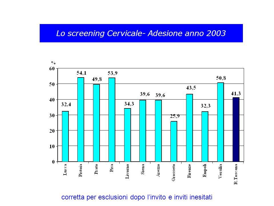 Lo screening Cervicale- Adesione anno 2003
