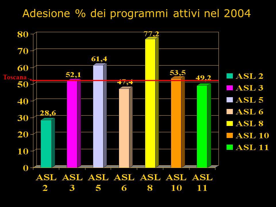 Adesione % dei programmi attivi nel 2004
