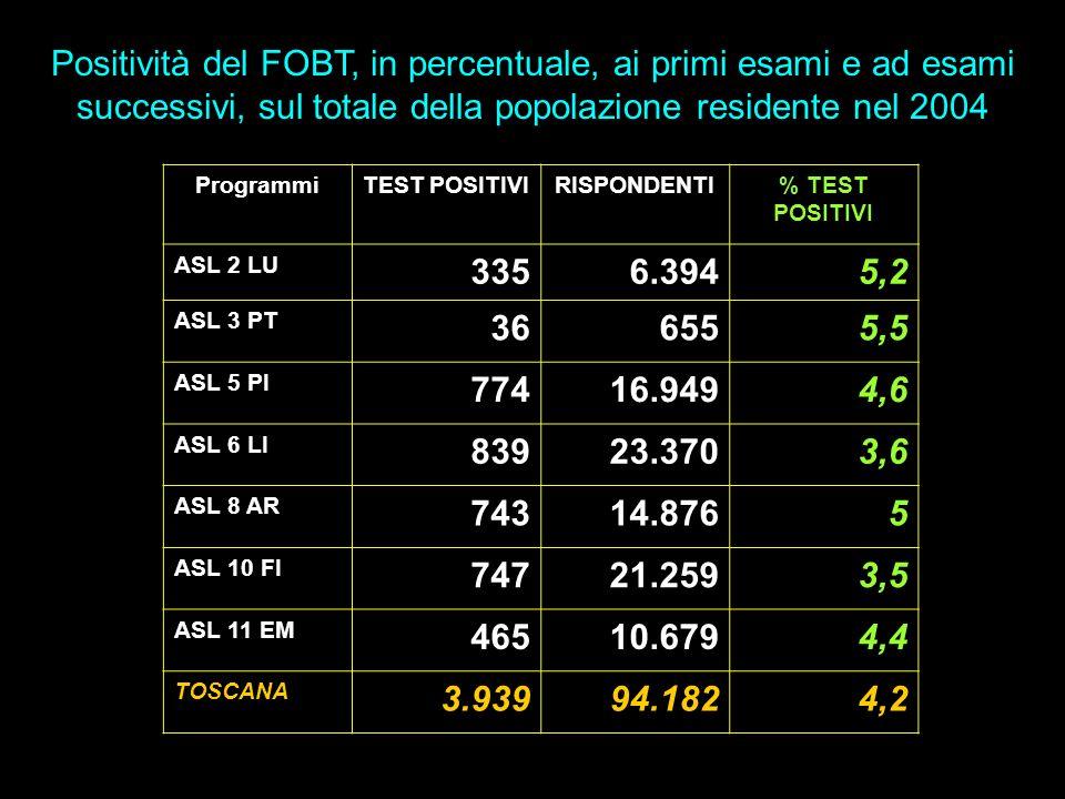 Positività del FOBT, in percentuale, ai primi esami e ad esami successivi, sul totale della popolazione residente nel 2004