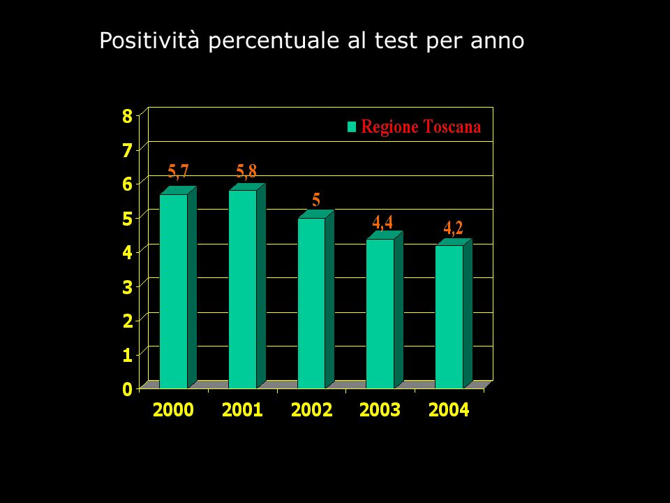 Positività percentuale al test per anno