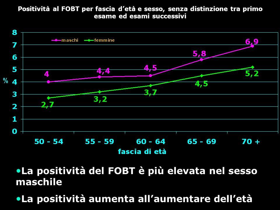 La positività del FOBT è più elevata nel sesso maschile