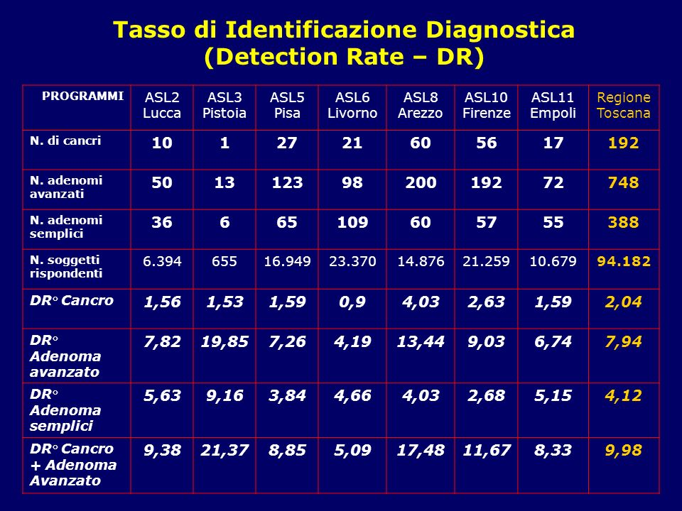 Tasso di Identificazione Diagnostica (Detection Rate – DR)