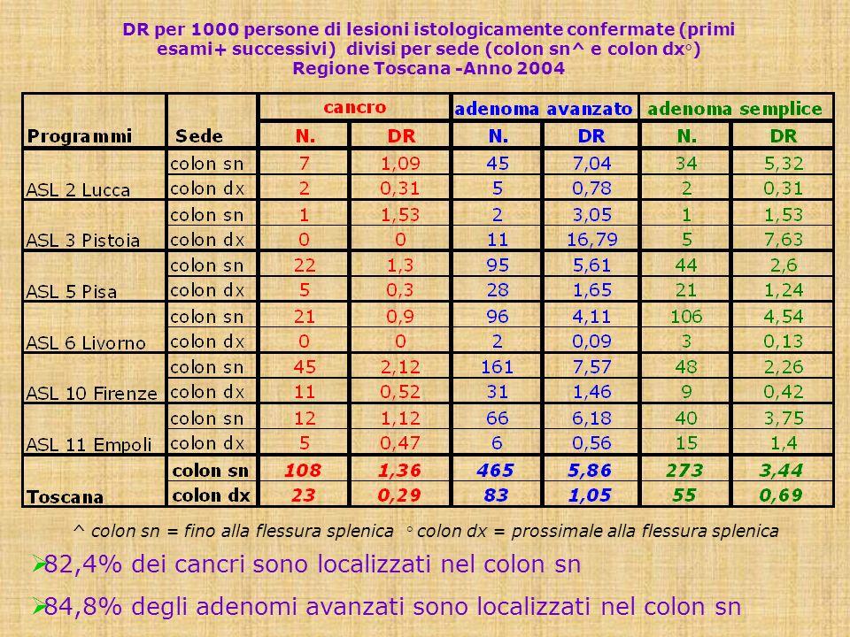 82,4% dei cancri sono localizzati nel colon sn