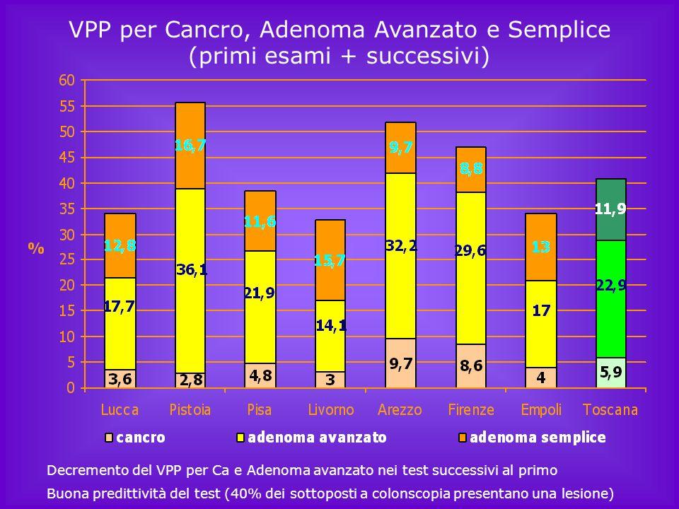 VPP per Cancro, Adenoma Avanzato e Semplice (primi esami + successivi)