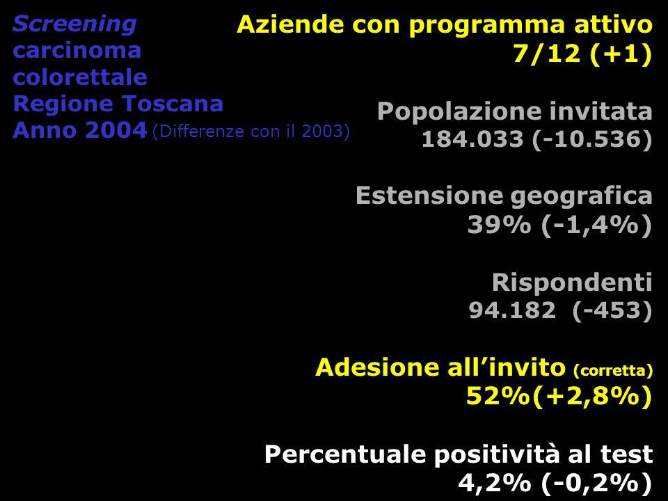 Aziende con programma attivo 7/12 (+1) Popolazione invitata