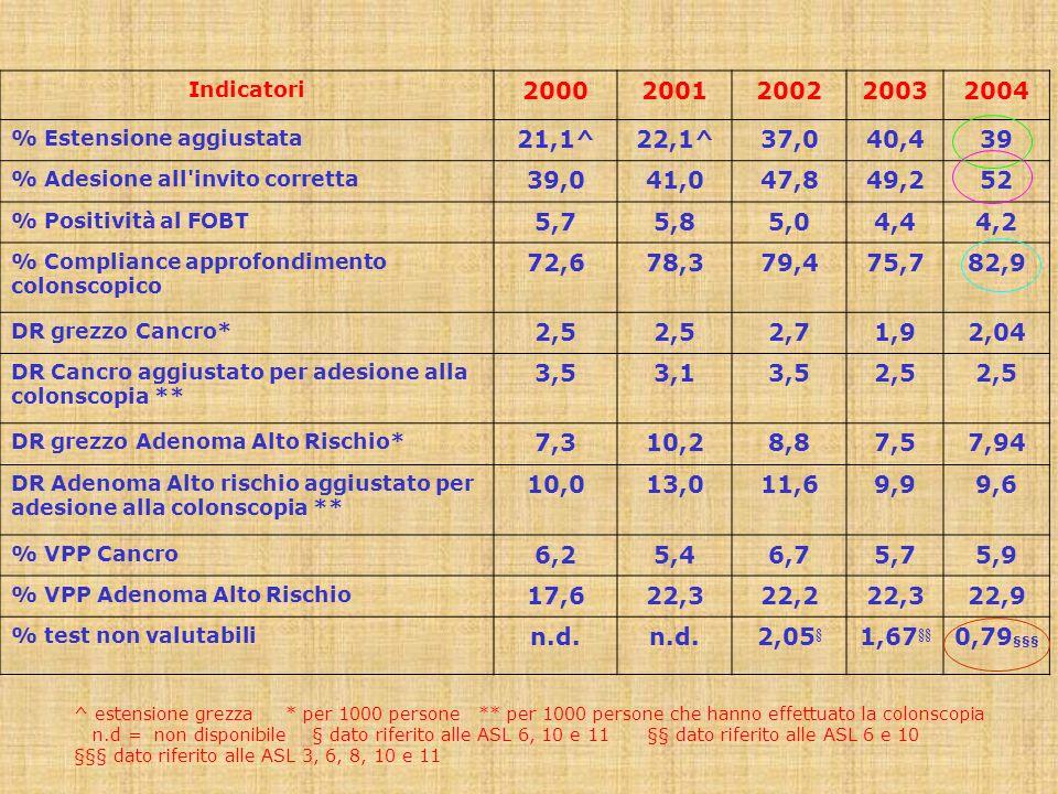 Indicatori 2000. 2001. 2002. 2003. 2004. % Estensione aggiustata. 21,1^ 22,1^ 37,0. 40,4. 39.