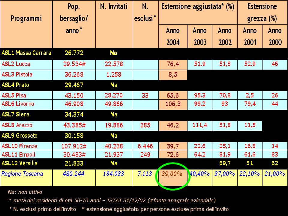 Na: non attivo ^ metà dei residenti di età 50-70 anni – ISTAT 31/12/02 (#fonte anagrafe aziendale)