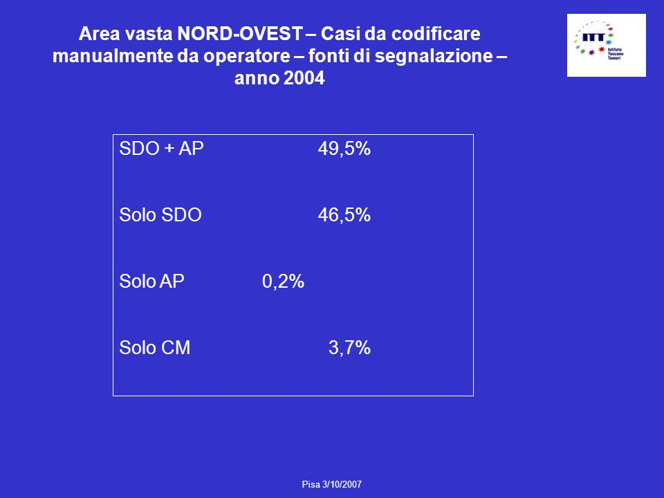 Area vasta NORD-OVEST – Casi da codificare manualmente da operatore – fonti di segnalazione – anno 2004