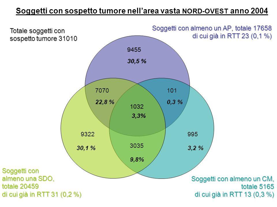 Soggetti con sospetto tumore nell'area vasta NORD-OVEST anno 2004