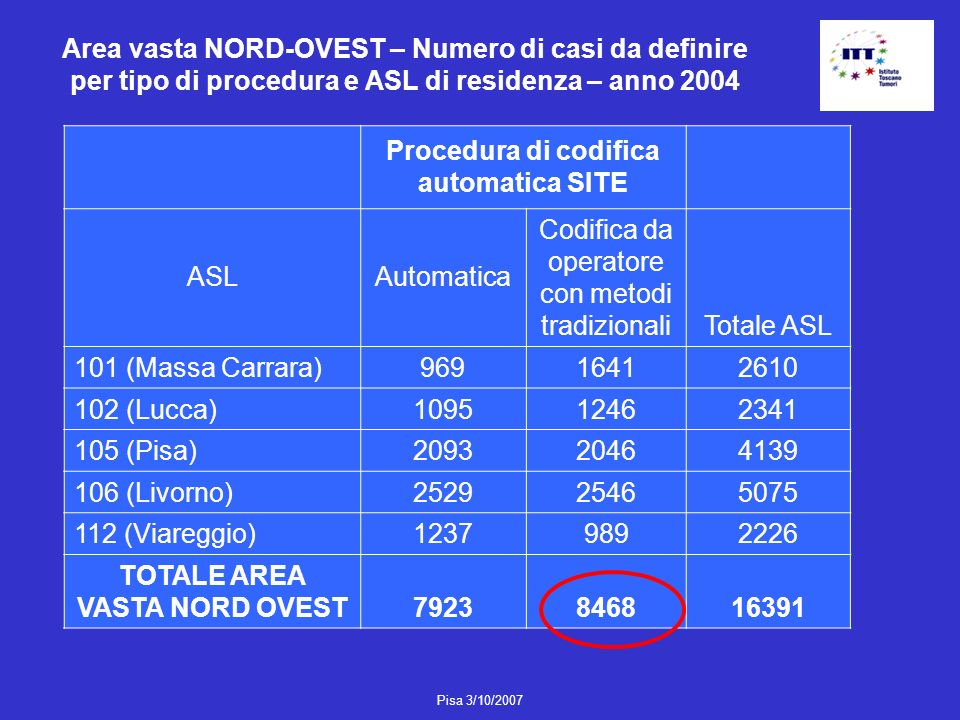 Procedura di codifica automatica SITE TOTALE AREA VASTA NORD OVEST