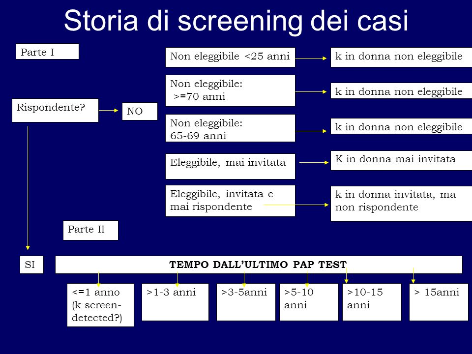 Storia di screening dei casi