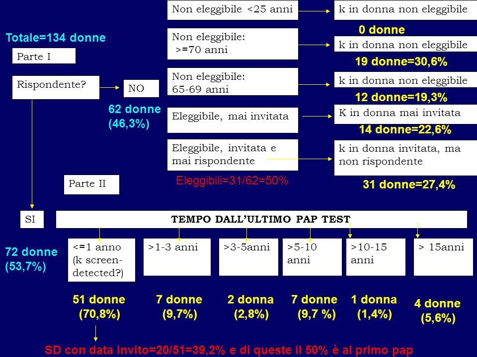 TEMPO DALL'ULTIMO PAP TEST