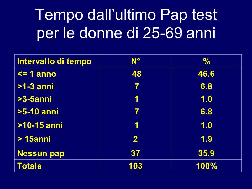 Tempo dall'ultimo Pap test per le donne di 25-69 anni