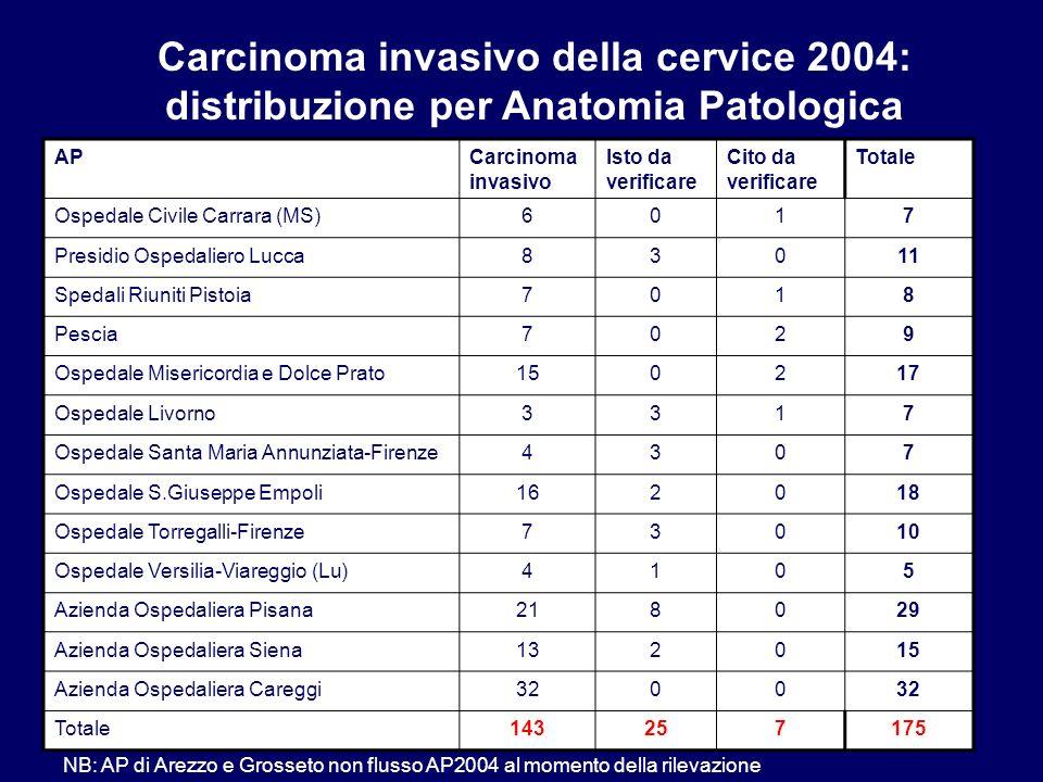 Carcinoma invasivo della cervice 2004: distribuzione per Anatomia Patologica