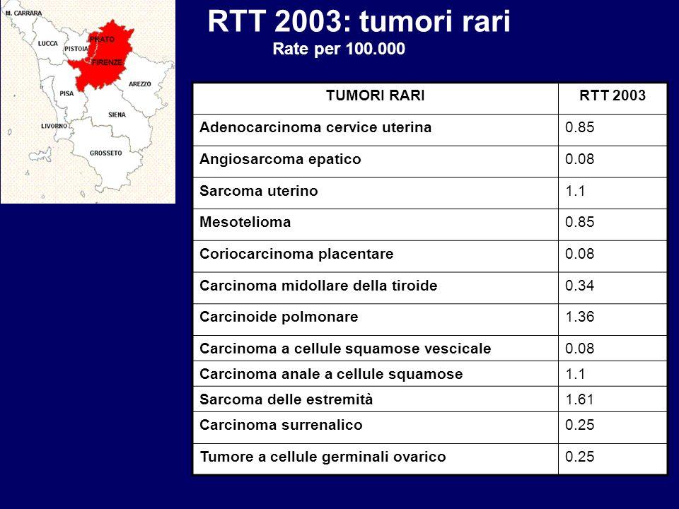 RTT 2003: tumori rari Rate per 100.000 TUMORI RARI RTT 2003