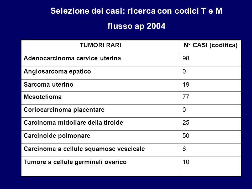 Selezione dei casi: ricerca con codici T e M