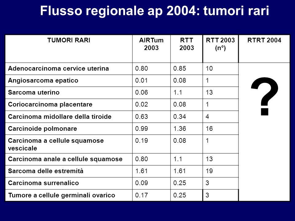Flusso regionale ap 2004: tumori rari TUMORI RARI AIRTum 2003