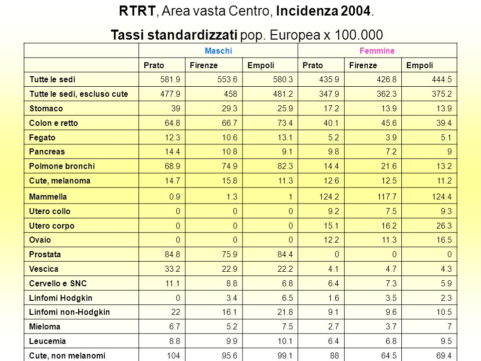 RTRT, Area vasta Centro, Incidenza 2004.