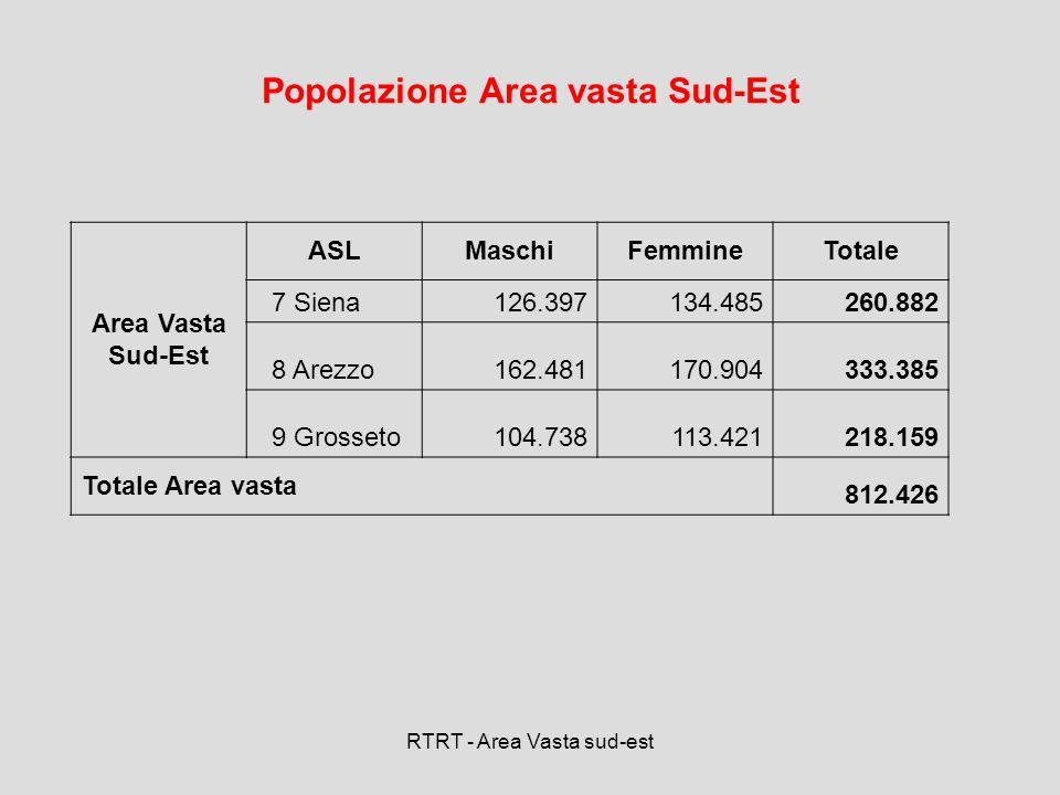 Popolazione Area vasta Sud-Est