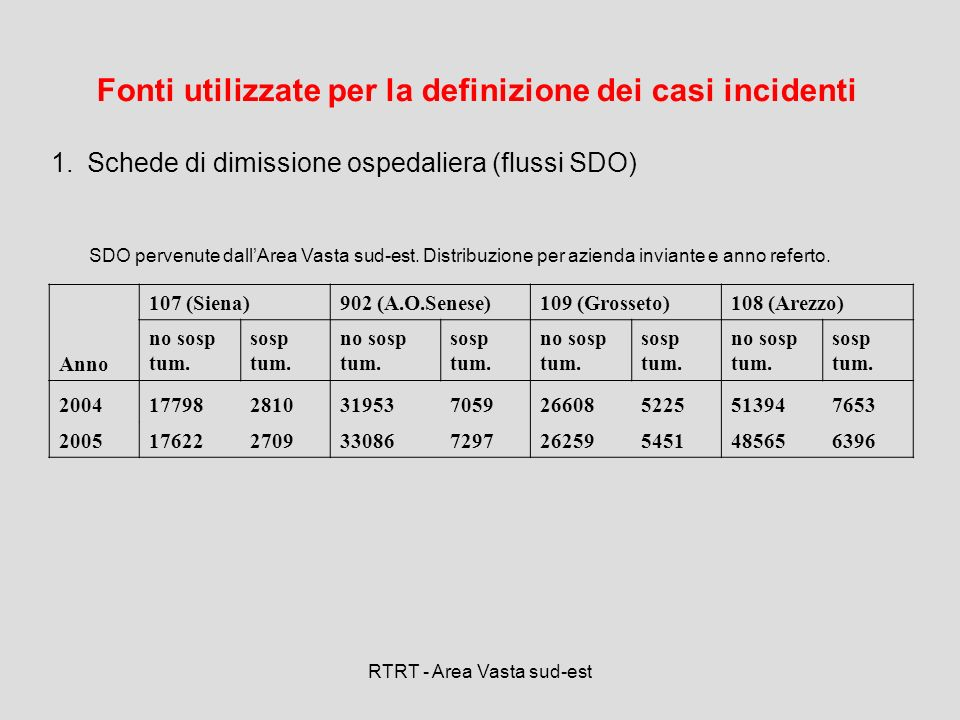 Fonti utilizzate per la definizione dei casi incidenti