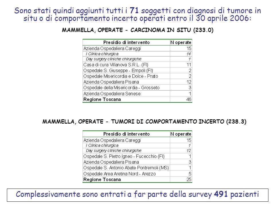 Complessivamente sono entrati a far parte della survey 491 pazienti