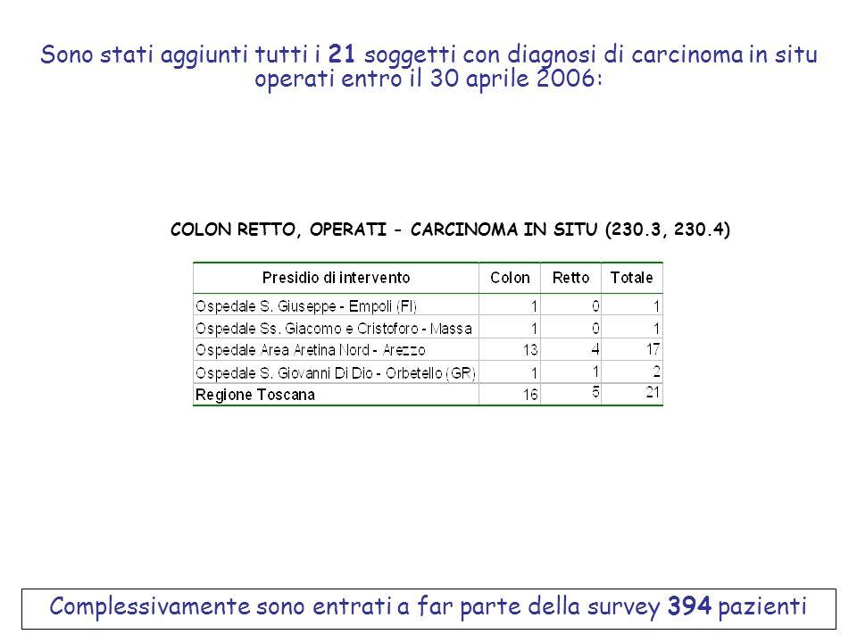 COLON RETTO, OPERATI - CARCINOMA IN SITU (230.3, 230.4)
