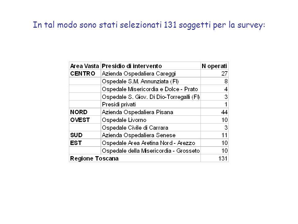 In tal modo sono stati selezionati 131 soggetti per la survey: