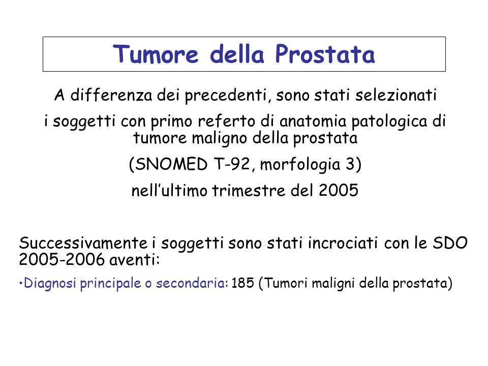 Tumore della ProstataA differenza dei precedenti, sono stati selezionati.