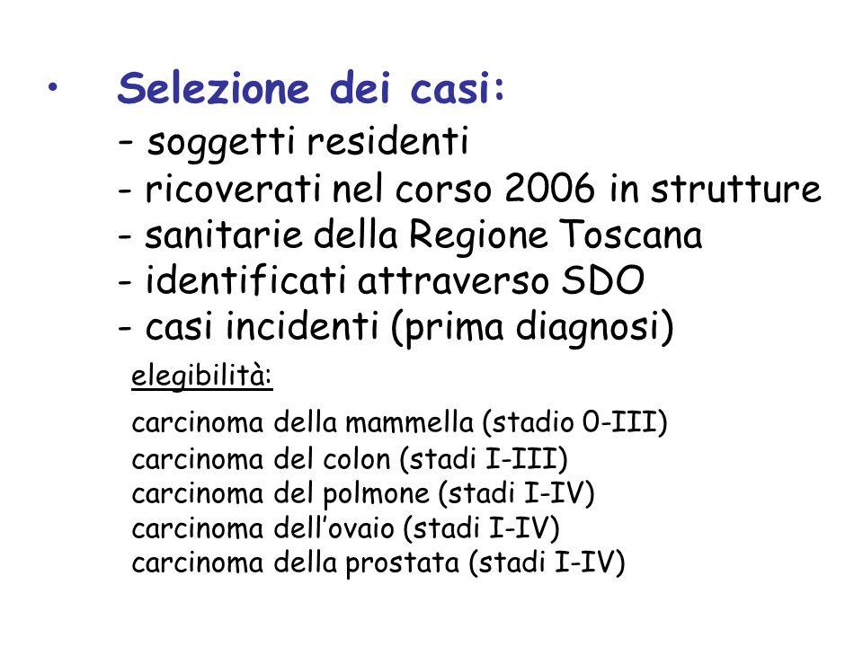 Selezione dei casi: - soggetti residenti - ricoverati nel corso 2006 in strutture - sanitarie della Regione Toscana - identificati attraverso SDO - casi incidenti (prima diagnosi) elegibilità: carcinoma della mammella (stadio 0-III) carcinoma del colon (stadi I-III) carcinoma del polmone (stadi I-IV) carcinoma dell'ovaio (stadi I-IV) carcinoma della prostata (stadi I-IV)