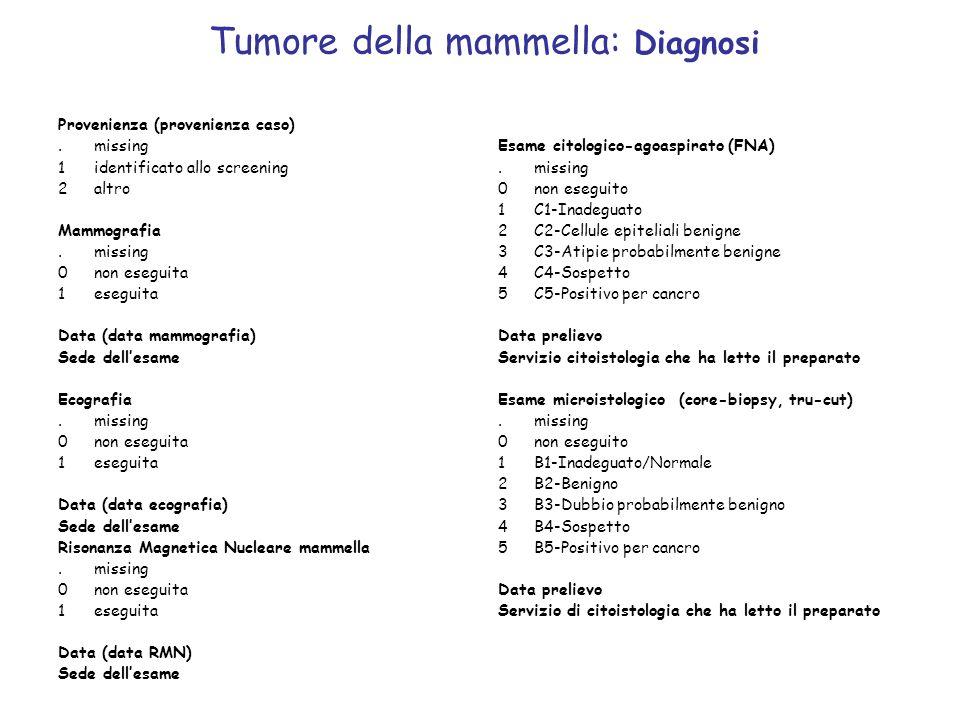 Tumore della mammella: Diagnosi