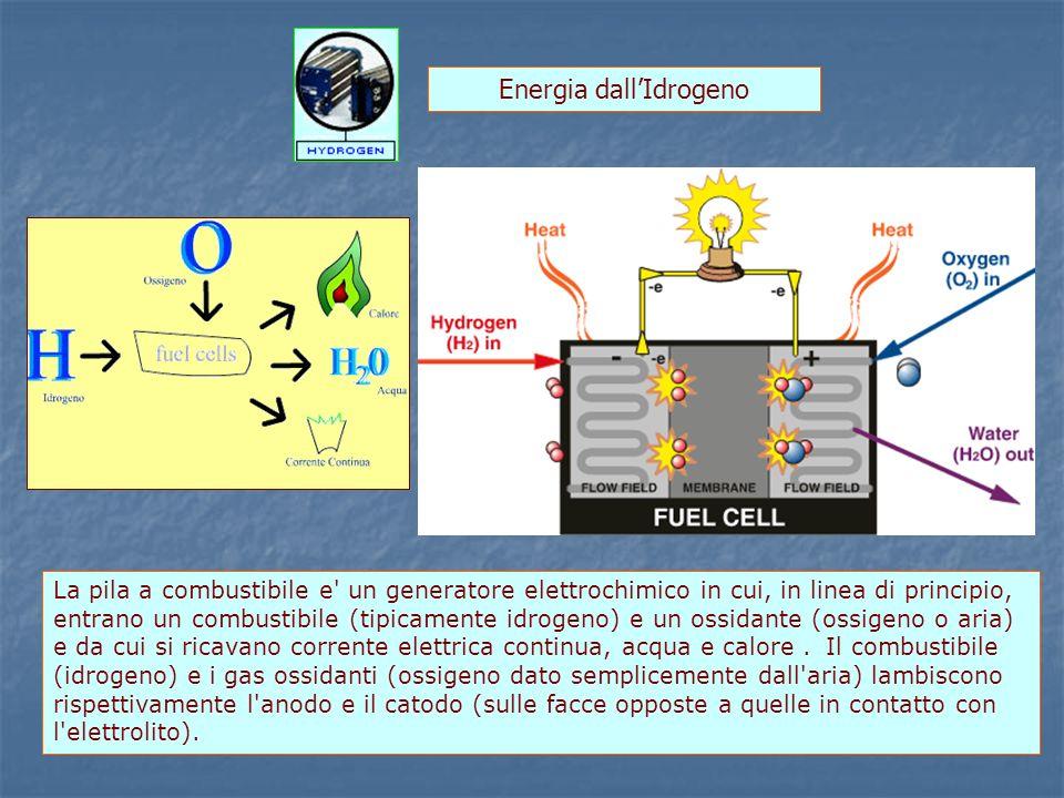 Energia dall'Idrogeno